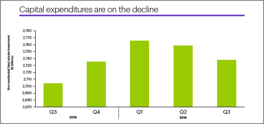 Q3 US capital spending