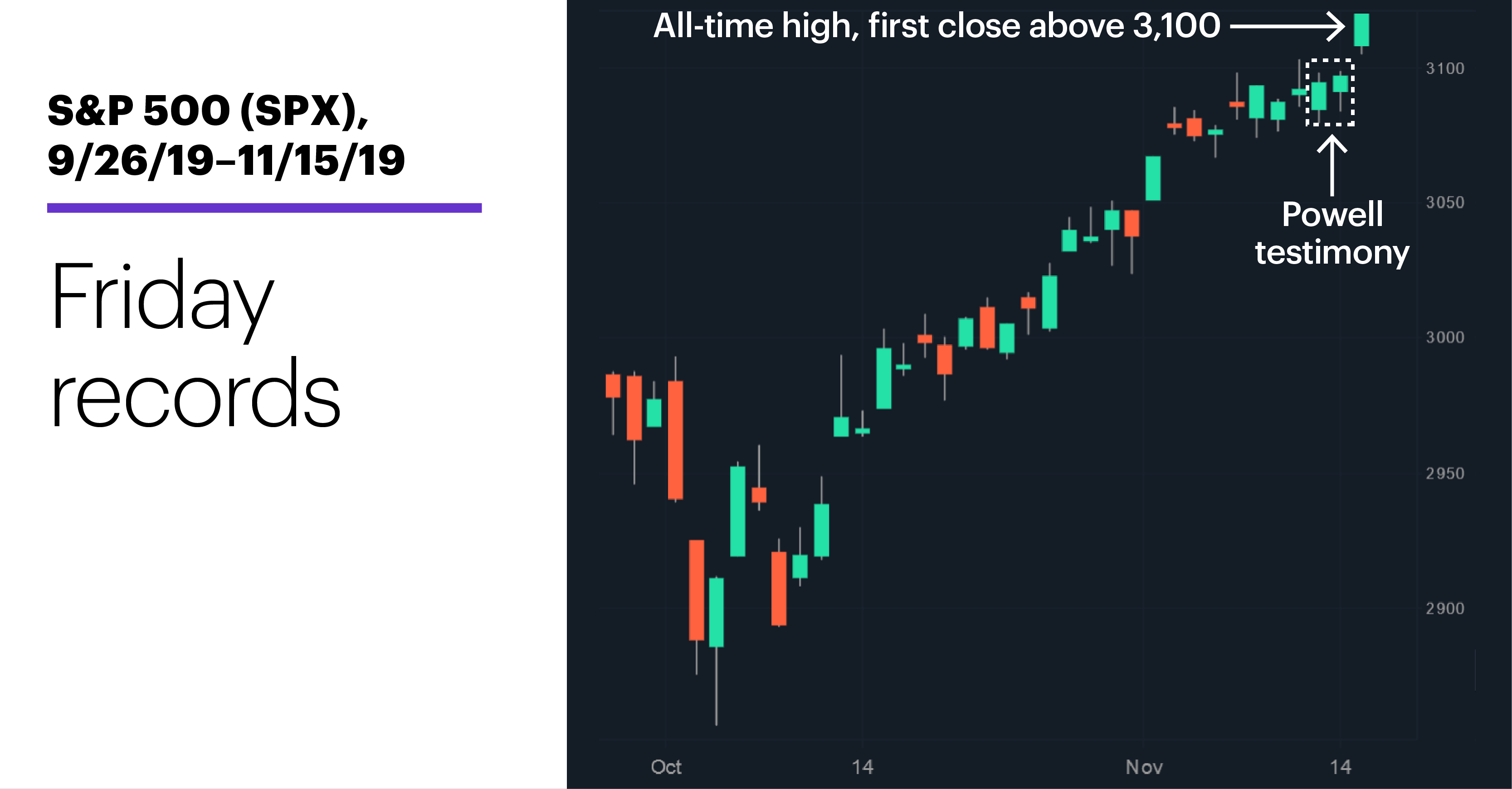 Chart 1: S&P 500 (SPX), 9/26/19–11/15/19. S&P 500 (SPX) price chart. Friday records.
