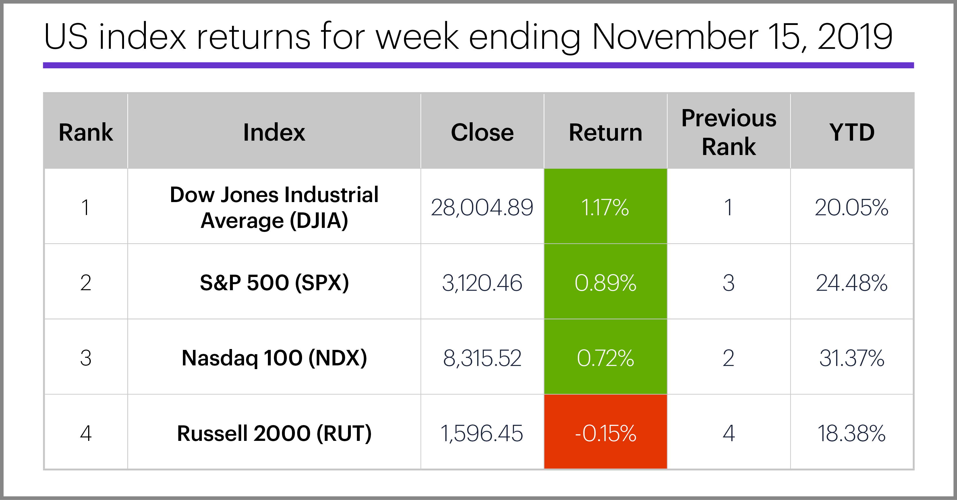US stock index performance table for week ending 11/15/19. S&P 500 (SPX), Nasdaq 100 (NDX), Russell 2000 (RUT), Dow Jones Industrial Average (DJIA).