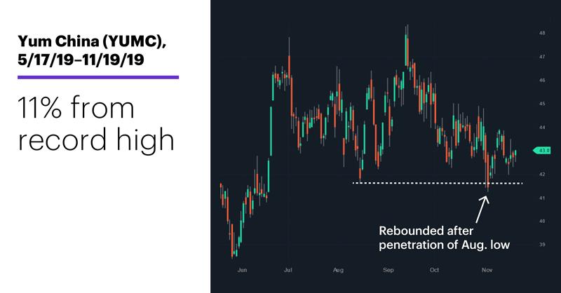 Chart 3: Yum China (YUMC), 5/17/19–11/19/19. 11% from record highs.