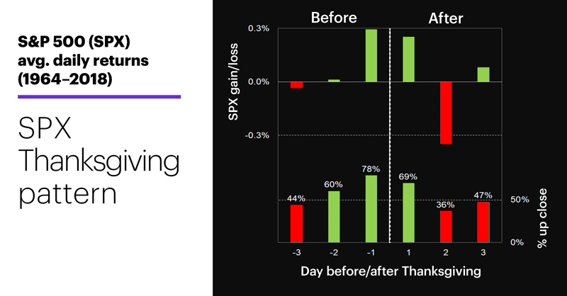 Chart 1: S&P 500 (SPX) avg. daily returns (1964–2018). Before and after Thanksgiving.