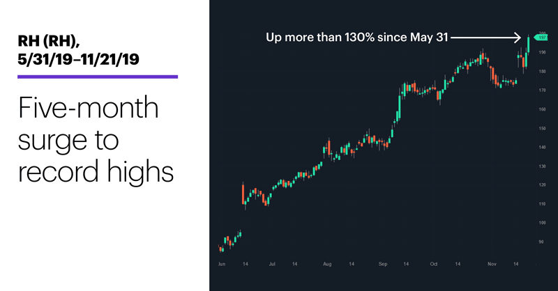 Chart 1: RH (RH), 5/31/19–11/21/19. RH (RH) price chart. Five-month surge to record highs.