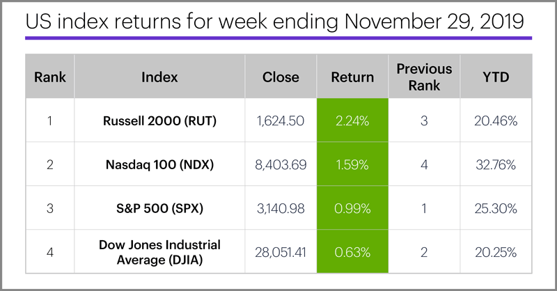 US stock index performance table for week ending 11/29/19. S&P 500 (SPX), Nasdaq 100 (NDX), Russell 2000 (RUT), Dow Jones Industrial Average (DJIA).