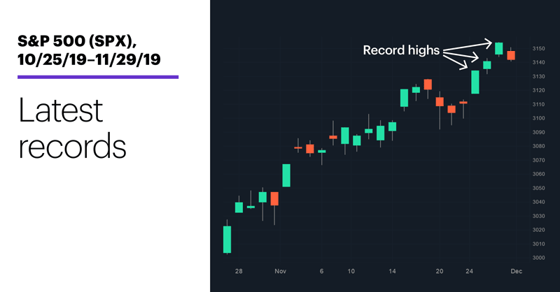 Chart 1: S&P 500 (SPX), 10/25/19–11/29/19. S&P 500 (SPX) price chart. Latest records