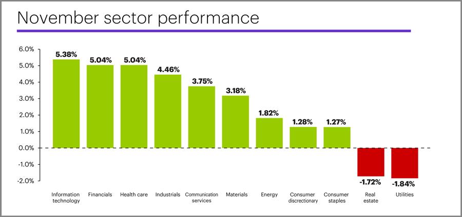November 2019 sector performance