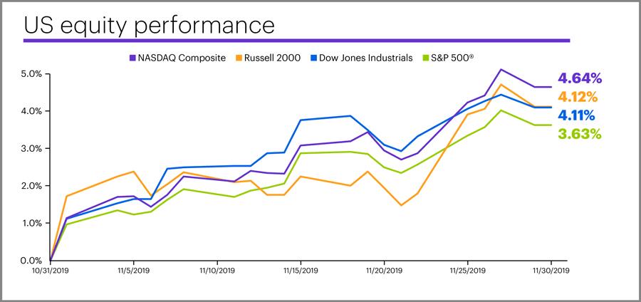 November 2019 US equity performance
