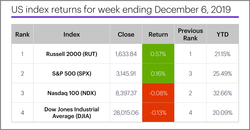 US stock index performance table for week ending 12/6/19. S&P 500 (SPX), Nasdaq 100 (NDX), Russell 2000 (RUT), Dow Jones Industrial Average (DJIA).