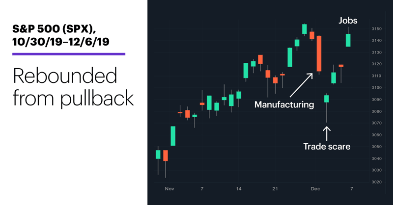 Chart 1: S&P 500 (SPX), 10/30/19–12/6/19. S&P 500 (SPX) price chart. Rebounded from pullback.