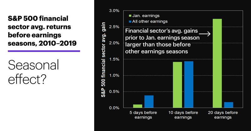 Chart 1: S&P 500 financial sector avg. returns before earnings seasons, 2010–2019. Seasonal effect?