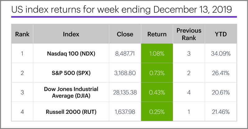 US stock index performance table for week ending 12/13/19. S&P 500 (SPX), Nasdaq 100 (NDX), Russell 2000 (RUT), Dow Jones Industrial Average (DJIA).