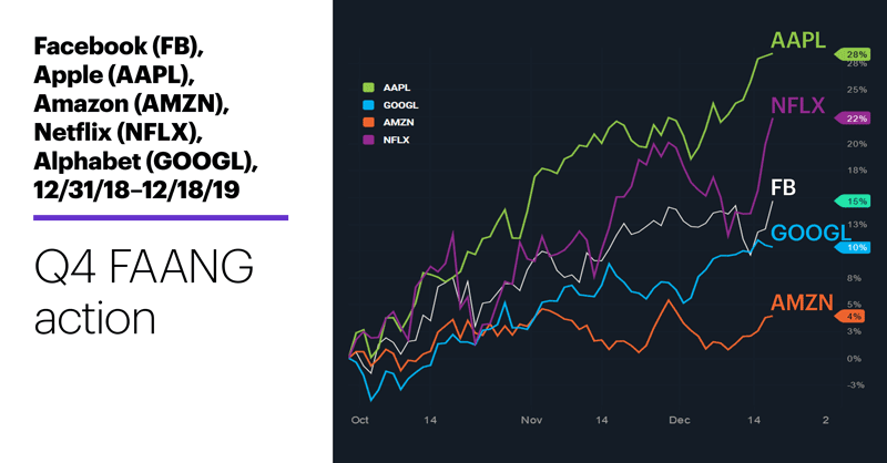 Chart 1: Facebook (FB), Apple (AAPL), Amazon (AMZN), Netflix (NFLX) Alphabet (GOOGL), 12/31/18 – 12/18/19. Q4 FAANG action.