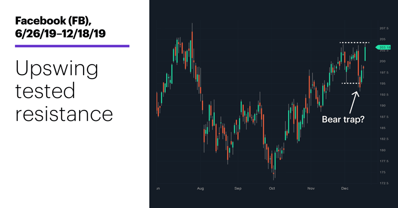 Chart 2: Facebook (FB), 6/26/19–12/18/19. Upswing tested resistance.