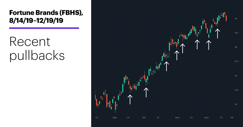 Fortune Brands (FBHS), 8/14/18–12/19/19. Fortune Brands (FBHS) price chart. Recent pullbacks.