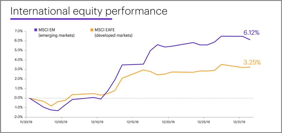 December 2019 international equity performance