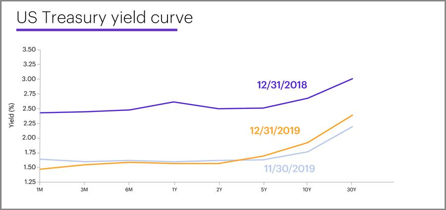 US Treasury yield curve, December 31, 2019
