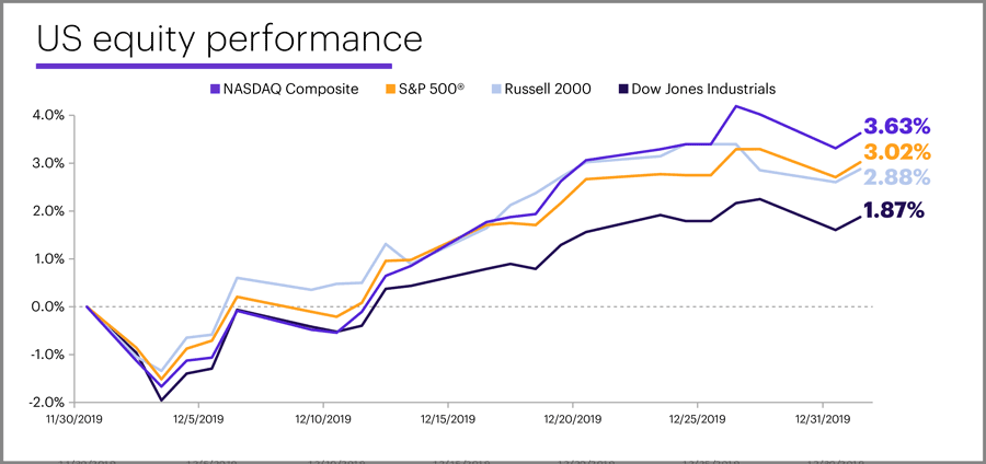 December 2019 US equity performance