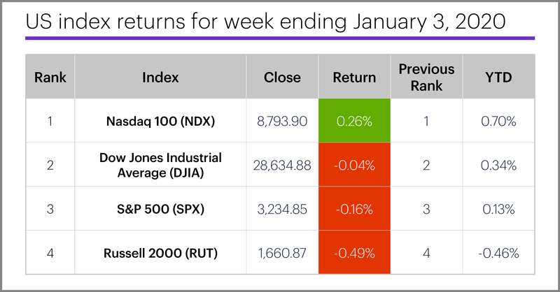 US stock index performance table for week ending 1/3/20. S&P 500 (SPX), Nasdaq 100 (NDX), Russell 2000 (RUT), Dow Jones Industrial Average (DJIA).