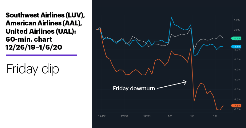 Southwest Airlines (LUV), American Airlines (AAL), United Airlines (UAL), 12/26/19–1/6/20. Friday dip.