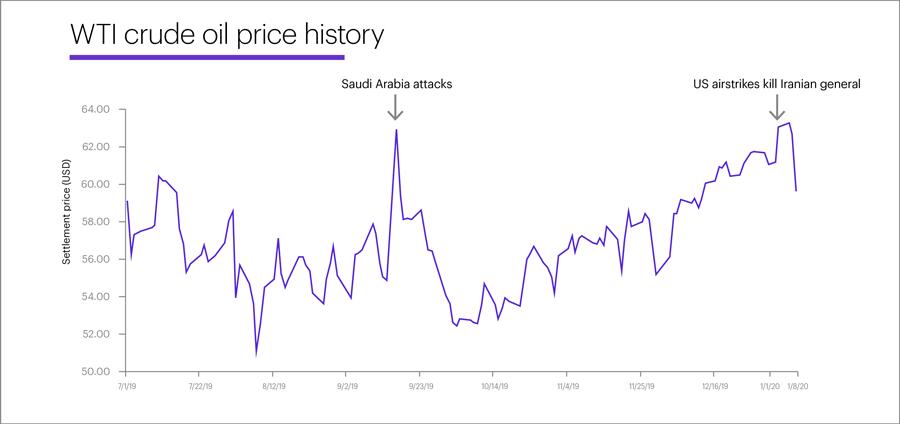 WTI crude oil price history