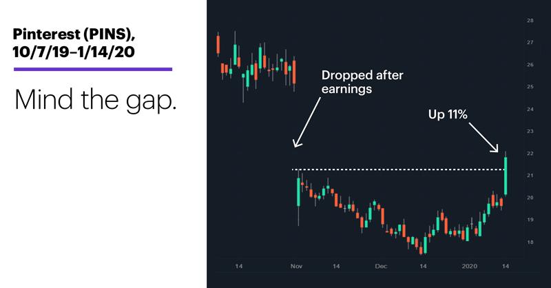 Chart 1: Pinterest (PINS), 10/7/19–1/14/20. Pinterest (PINS) price chart. Mind the gap.