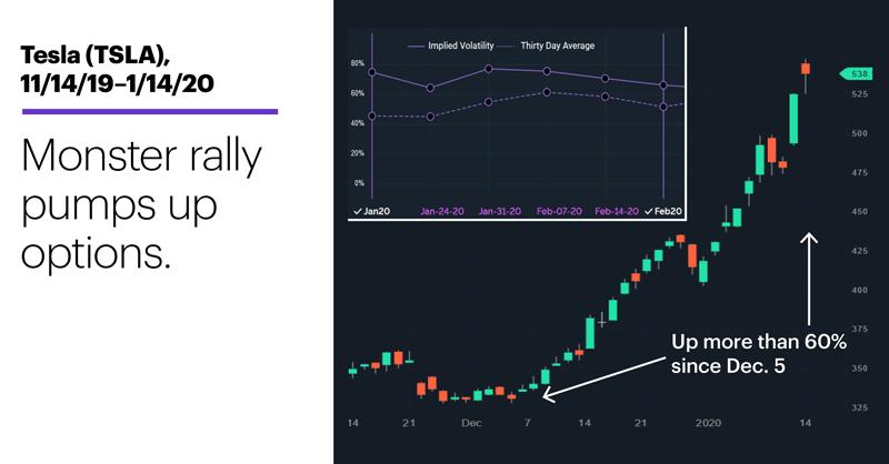 Chart 2: Tesla (TSLA), 11/14/19–1/14/20. Tesla (TSLA) price chart. Monster rally pumps up options.