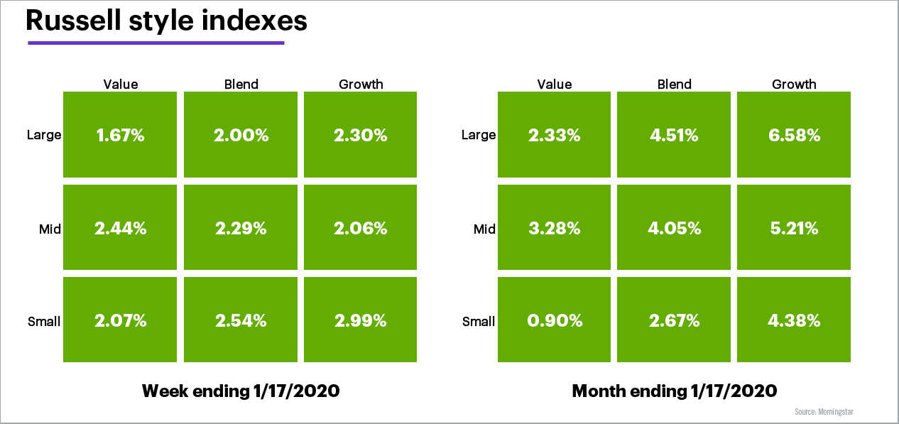 Russell Style Indexes