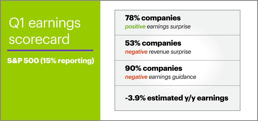 Q1 earnings scorecard S&P 500