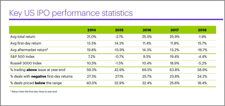 Key US IPO performance statistics