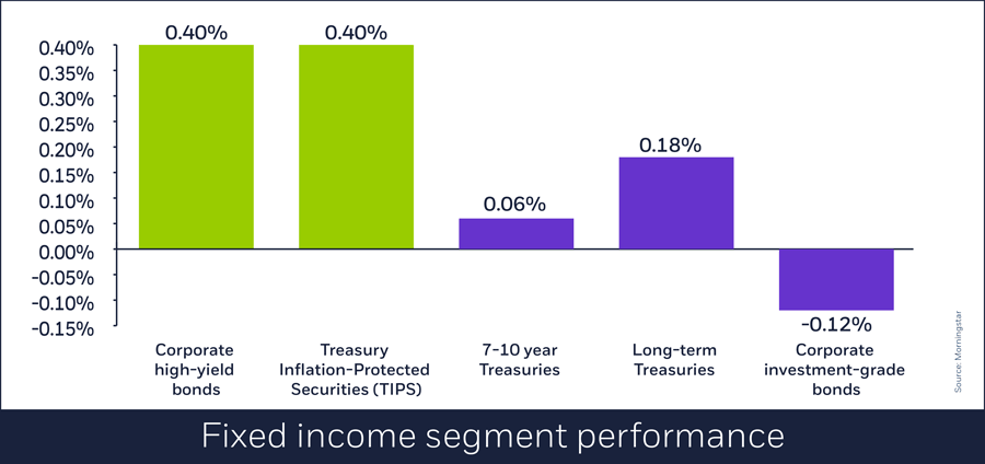 Fixed income performance, July 2, 2018