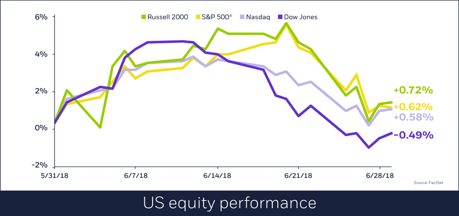 US equity performances, July 2, 2018