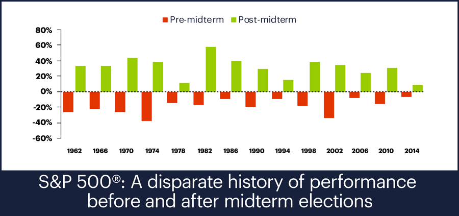 S&P 500 Index, pre- and post- midterm elections