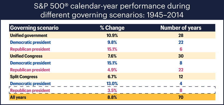 S&P 500 performance under different governing scenarios