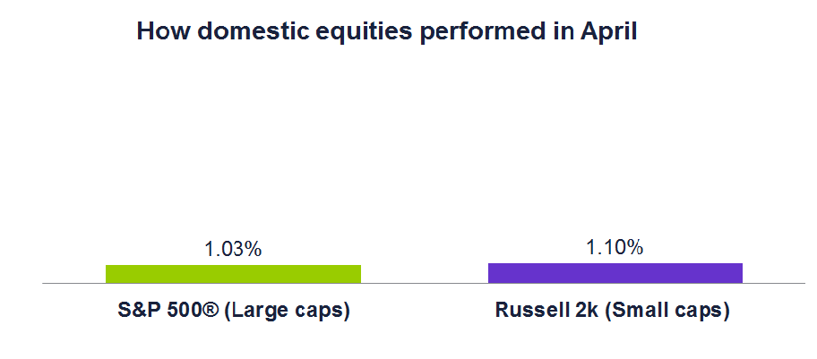 How domestic equities performed in April
