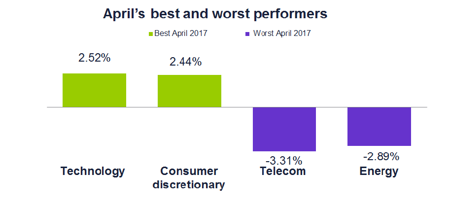April's best and worst equity performers