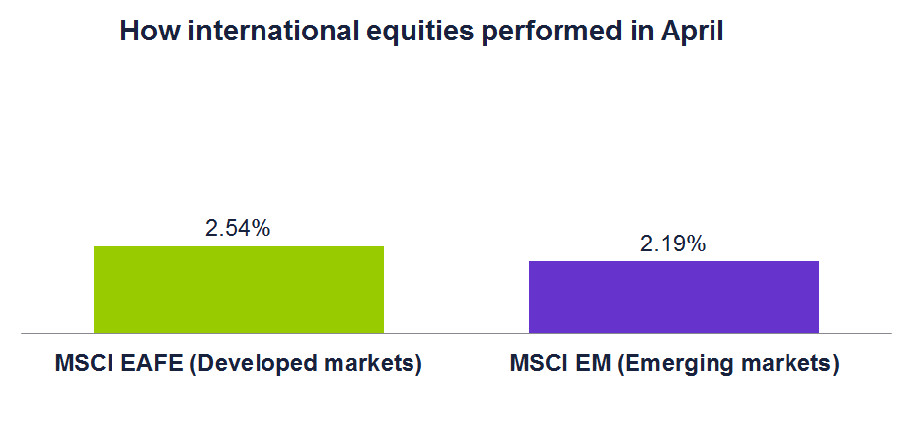How international equities performed in April