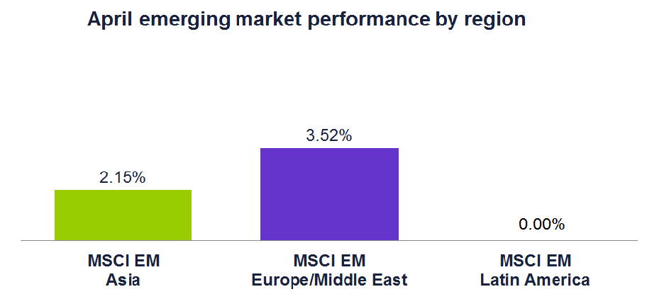 April emerging market performance by region