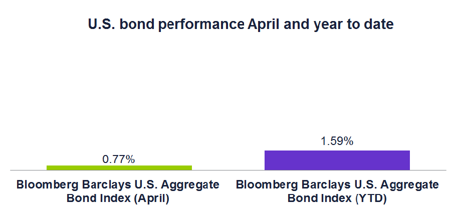 U.S. bond performance April and year to date