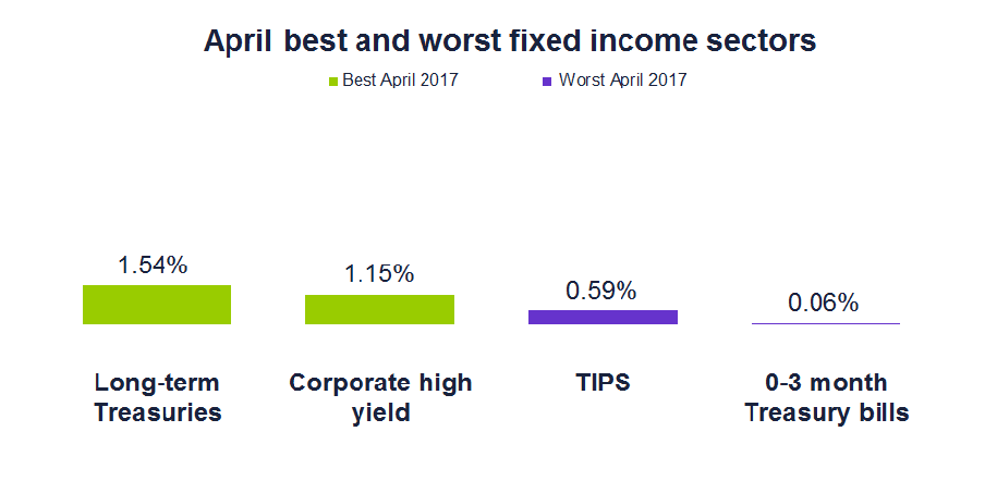 April best and worst fixed income sectors