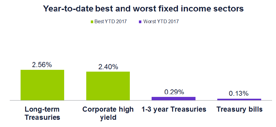 Year-to-date best and worst fixed income sectors