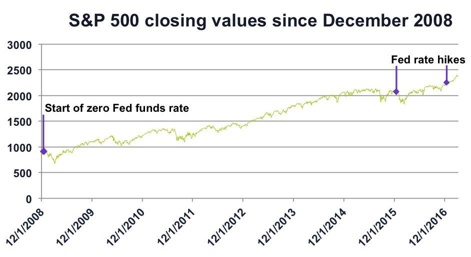 S&P 500 closing values since December 2008