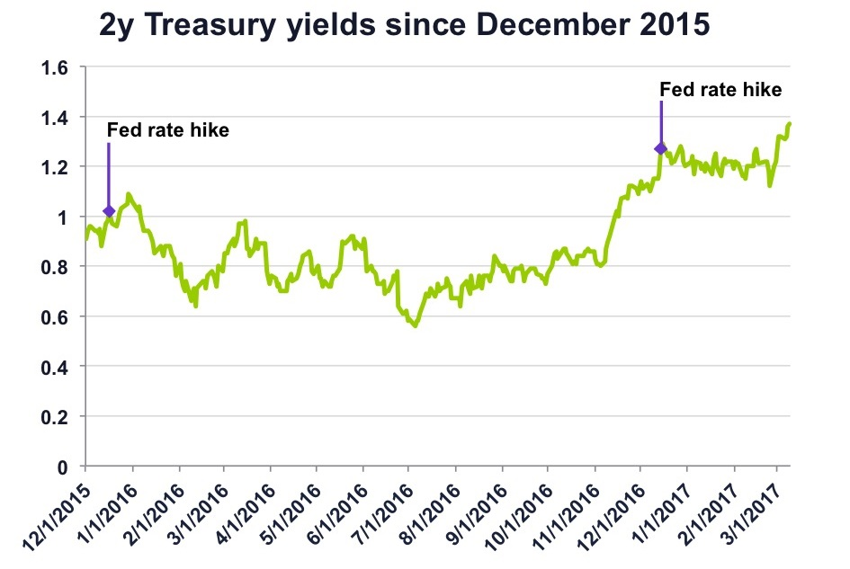 2y Treasury yields since December 2015