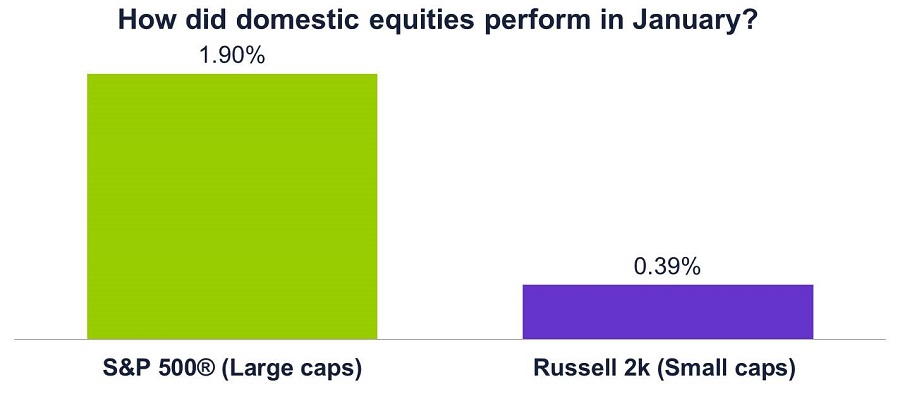 Graph of equity performance