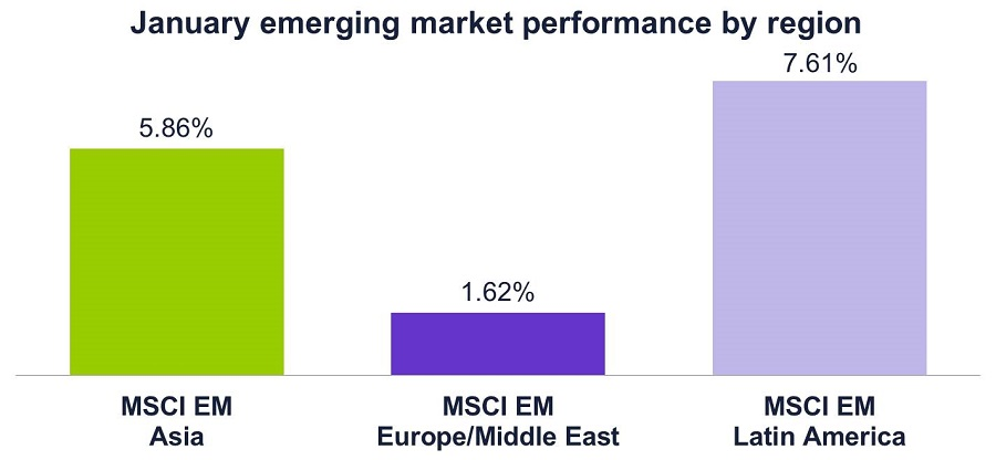 Graph of Jan 2017 emerging market performance by region