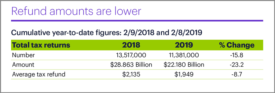 IRS refund amounts year-to-date 2019