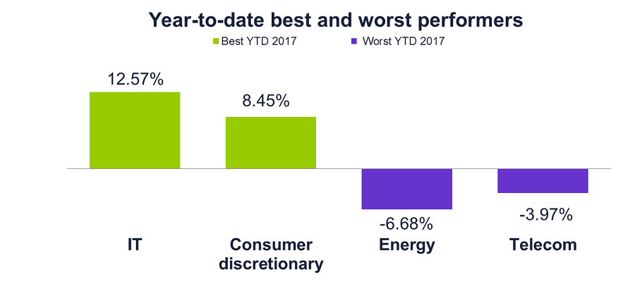 Year-to-date best and worst performers