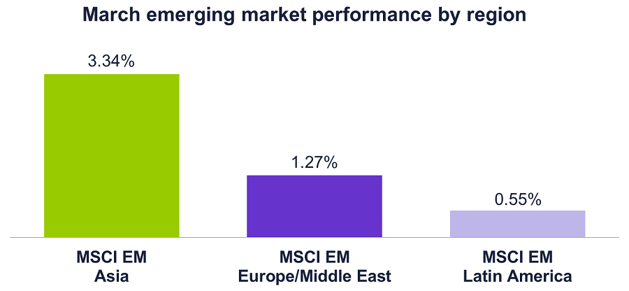Graph of March 2017 emerging market performance by region