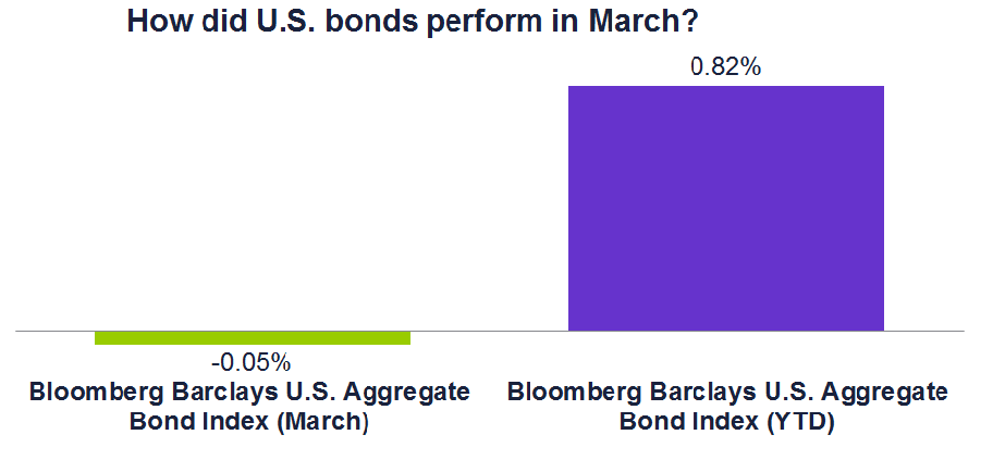 Graph of how domestic bonds performed in March and year to date