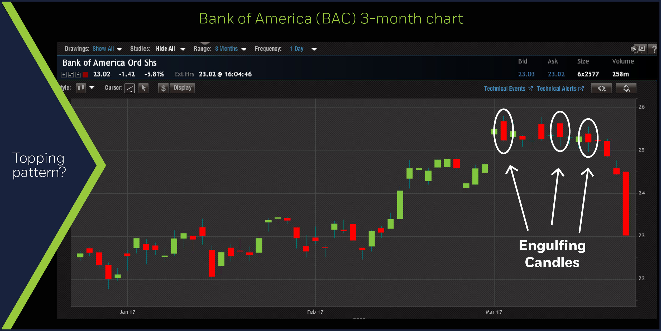 Bearish patterns detected in bank stocks bank of america 3 month chart biocorpaavc Choice Image
