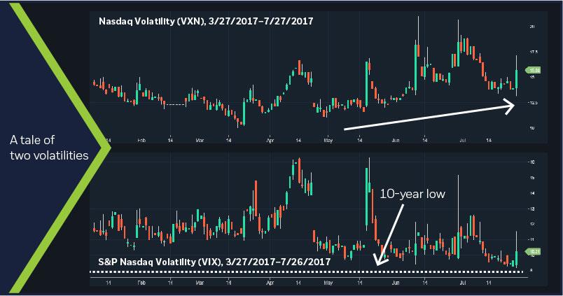 Nasdaq Volatility Index (VXN) vs S&P Volatility Index (VIX)